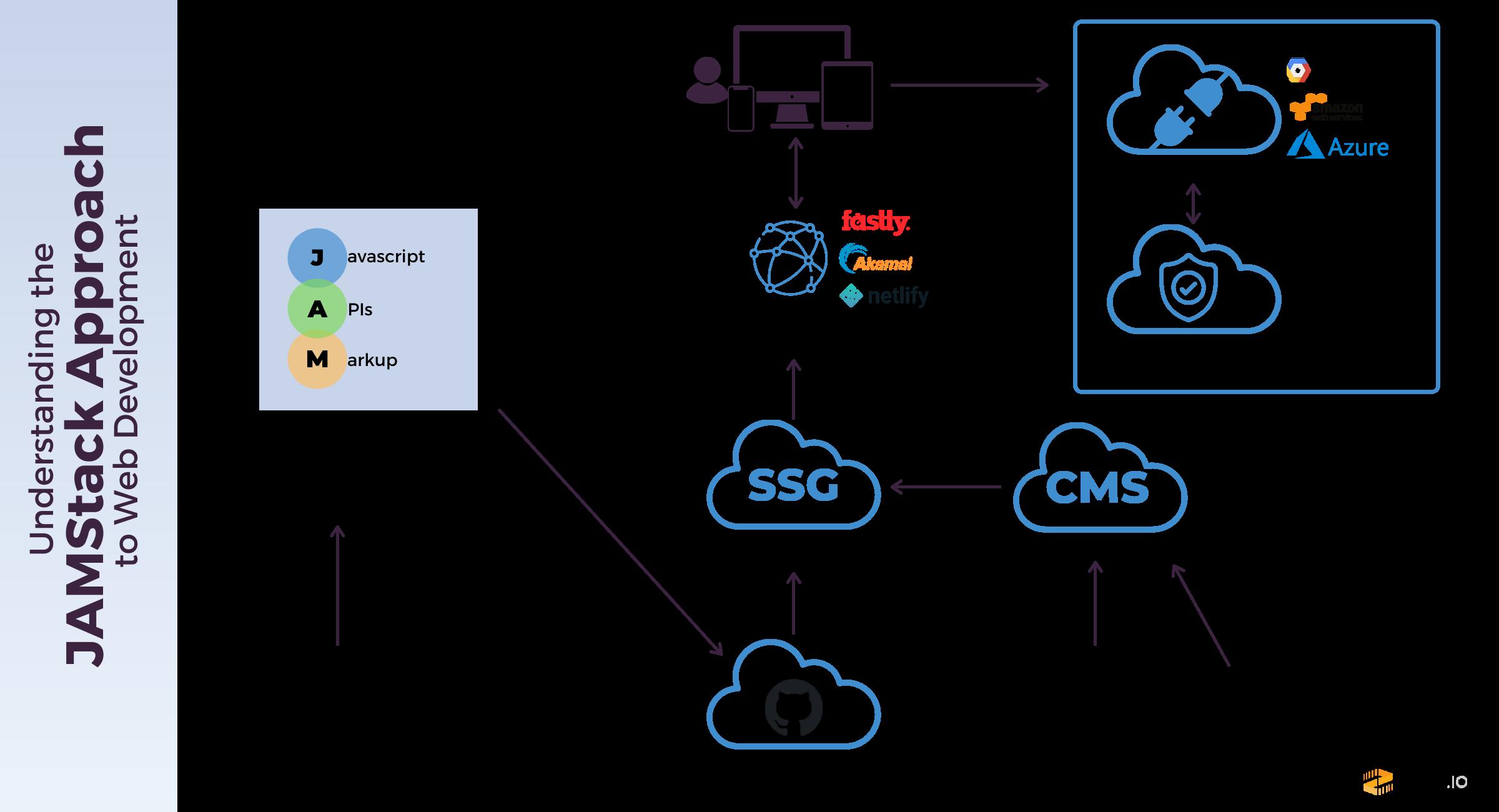 jamstack-build-process.png