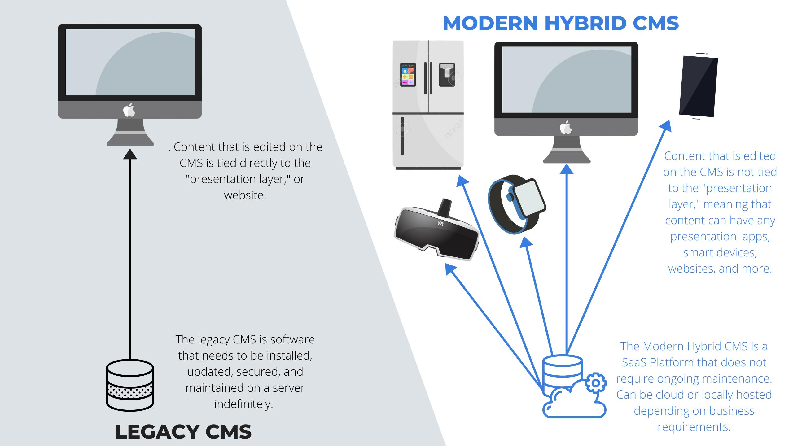 legacy-vs-modern-CMS.png