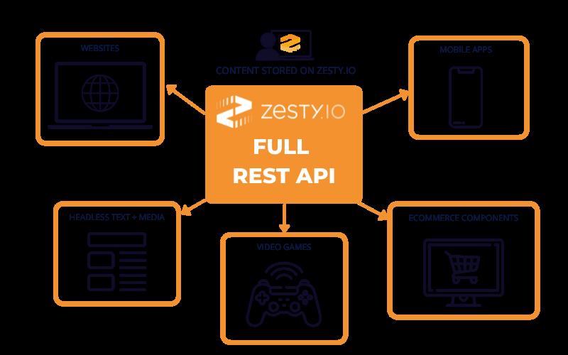 zestyio-full-rest-api-diagram--1-.png